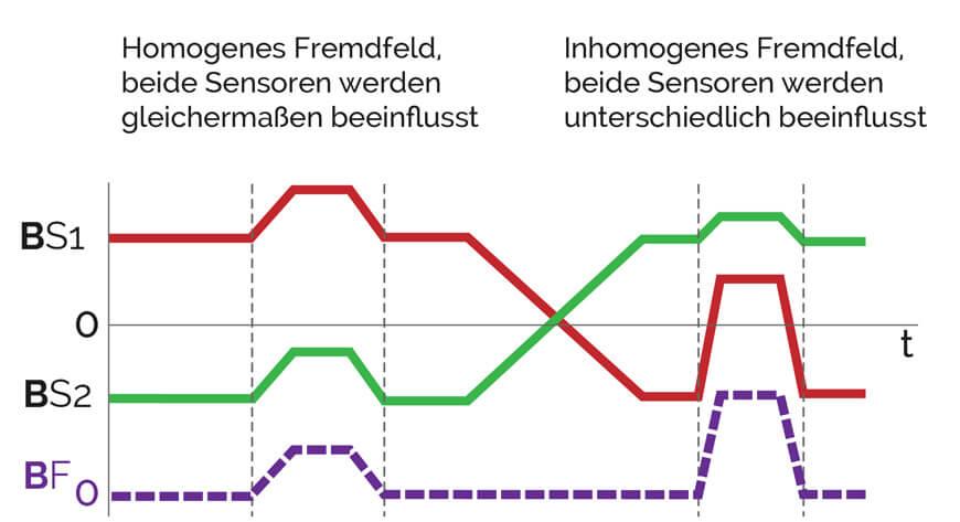20190222_Griessbach_stoerfeldwirkung_cut